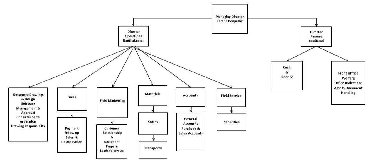 RR Housing Company Organizational Chart