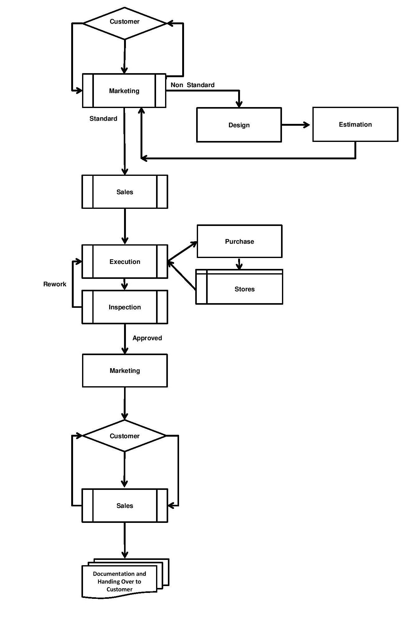 RR Housing Flow Chart